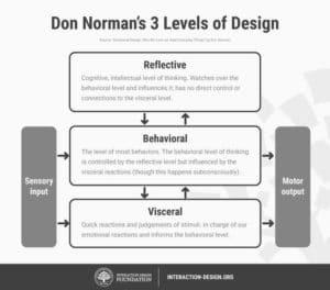 Diagram depicting Don Norman's 3 levels of Design: Reflective, Behavioral, and Visceral